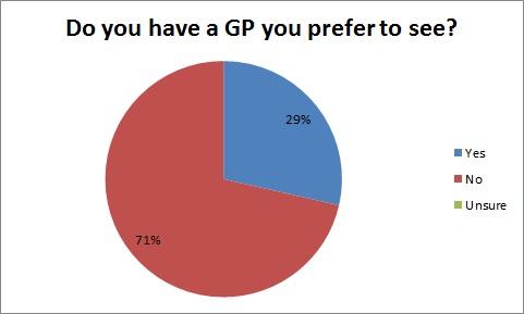 Preffered GP