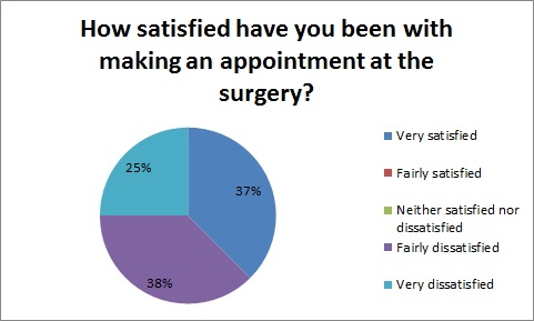 appointment satisfaction